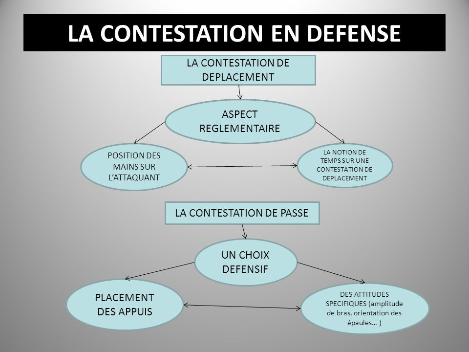 LA CONTESTATION EN DEFENSE