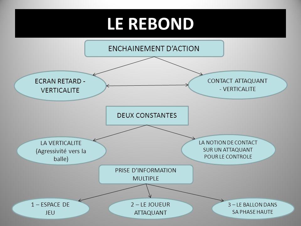 LE REBOND ENCHAINEMENT D'ACTION ECRAN RETARD - VERTICALITE