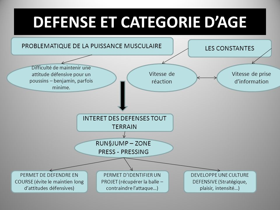 DEFENSE ET CATEGORIE D'AGE