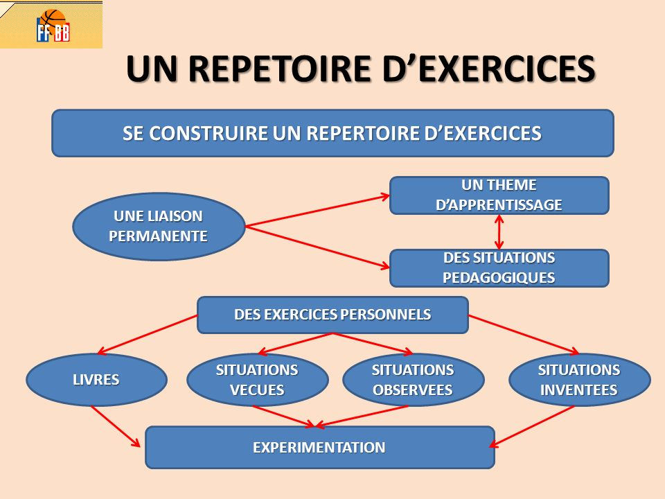UN REPETOIRE D'EXERCICES