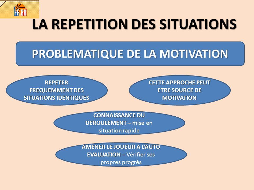 LA REPETITION DES SITUATIONS