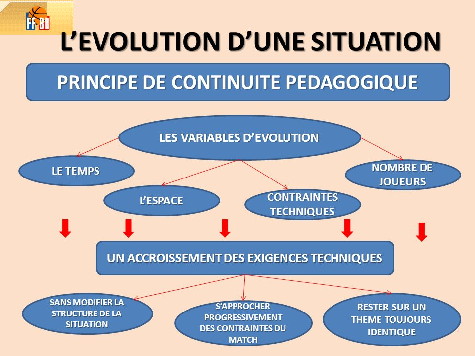 L'EVOLUTION D'UNE SITUATION