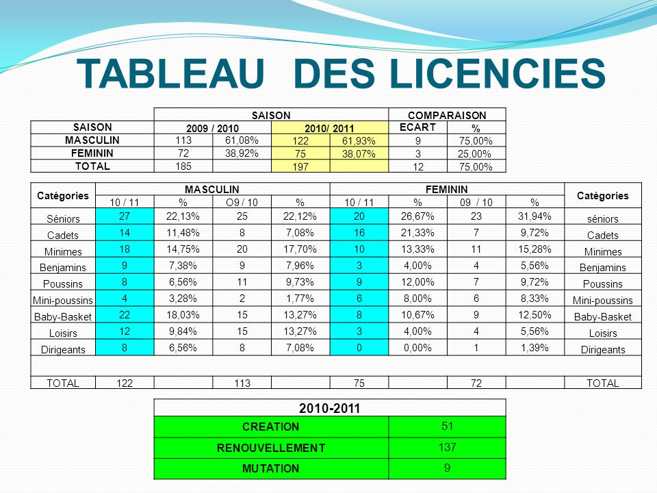 TABLEAU DES LICENCIES 2010-2011 51 137 CREATION RENOUVELLEMENT