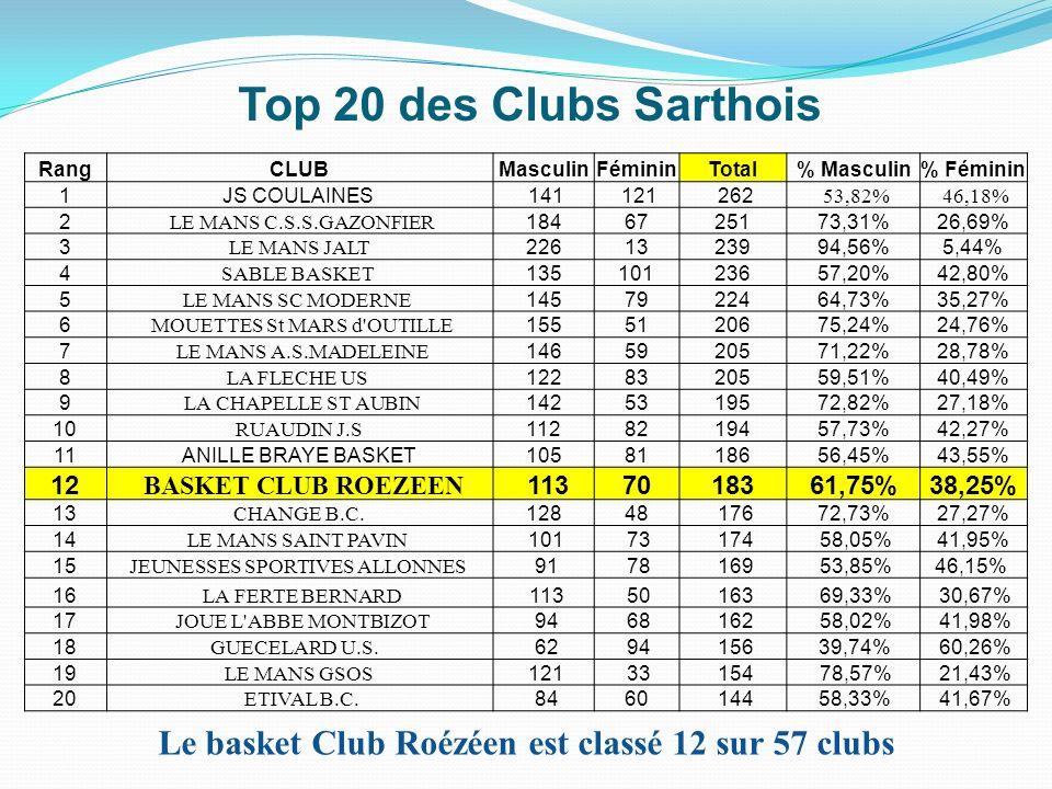 Le basket Club Roézéen est classé 12 sur 57 clubs