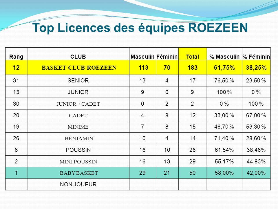 Top Licences des équipes ROEZEEN