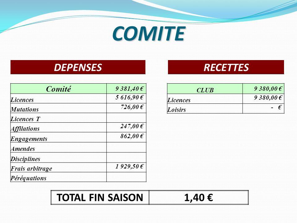 COMITE DEPENSES RECETTES TOTAL FIN SAISON 1,40 € Comité 9 381,40 €