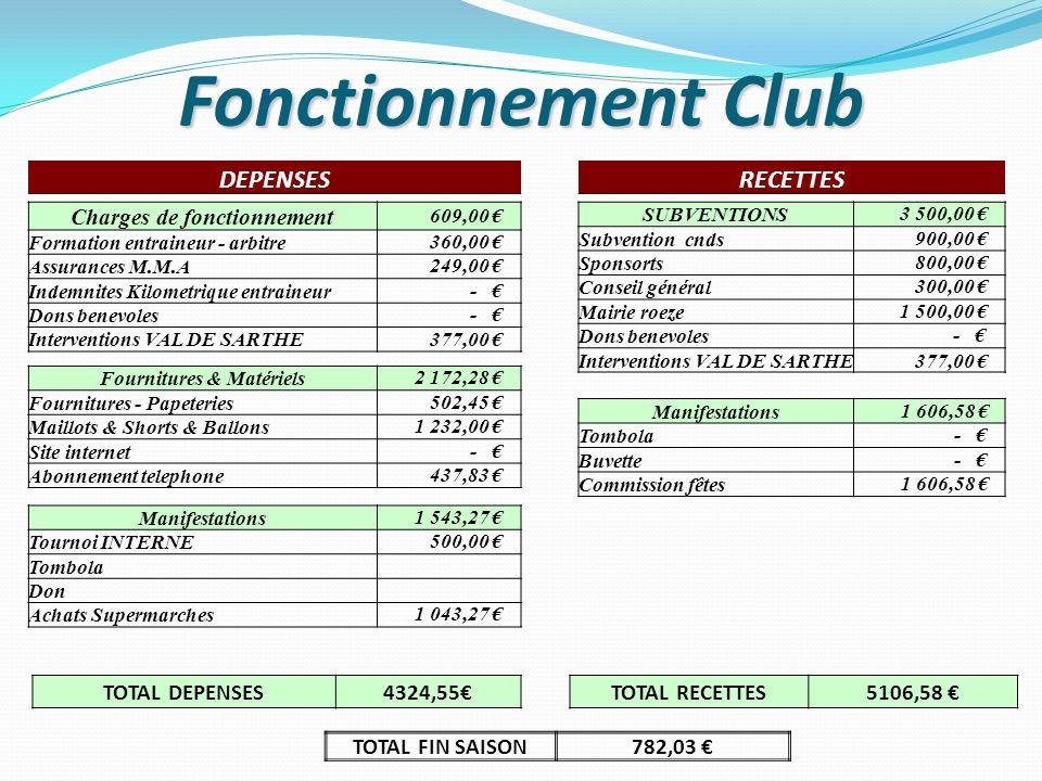 Charges de fonctionnement Fournitures & Matériels
