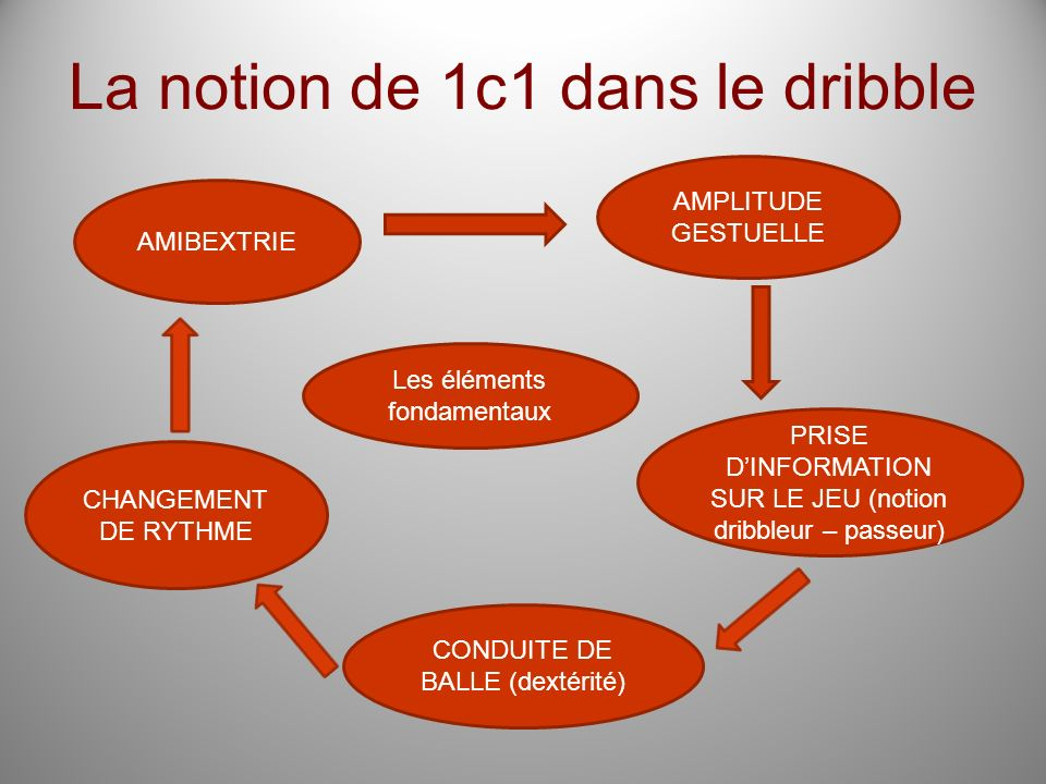 La notion de 1c1 dans le dribble