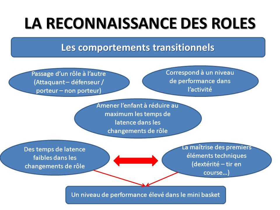 LA RECONNAISSANCE DES ROLES