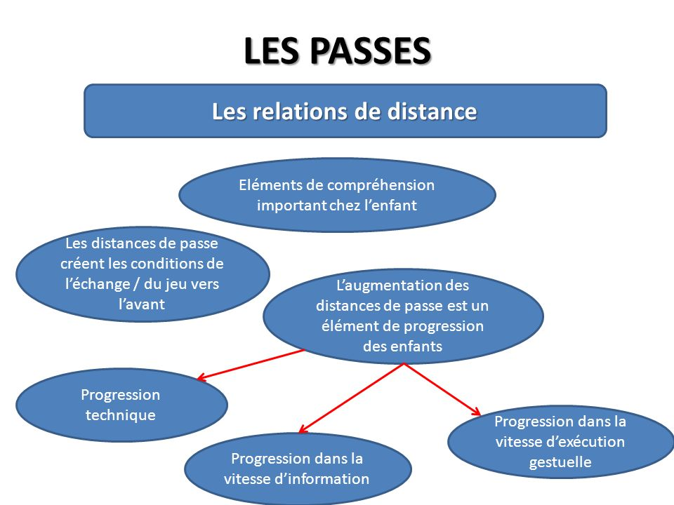 Les relations de distance