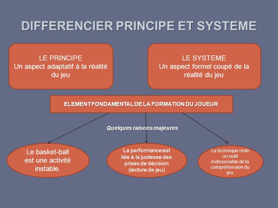 DIFFERENCIER PRINCIPE ET SYSTEME