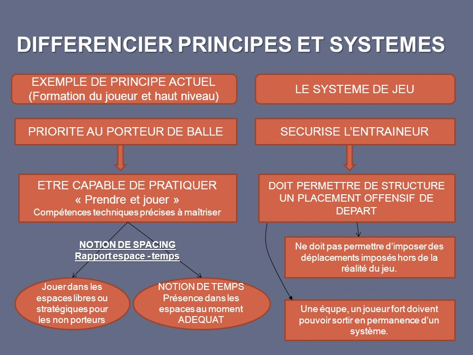 DIFFERENCIER PRINCIPES ET SYSTEMES