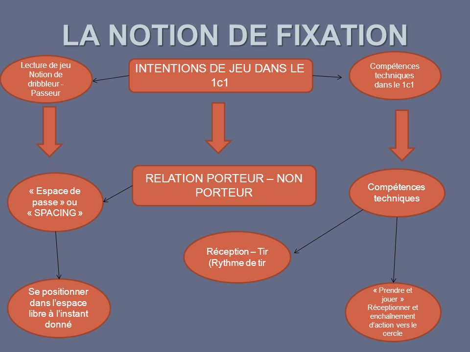 LA NOTION DE FIXATION INTENTIONS DE JEU DANS LE 1c1
