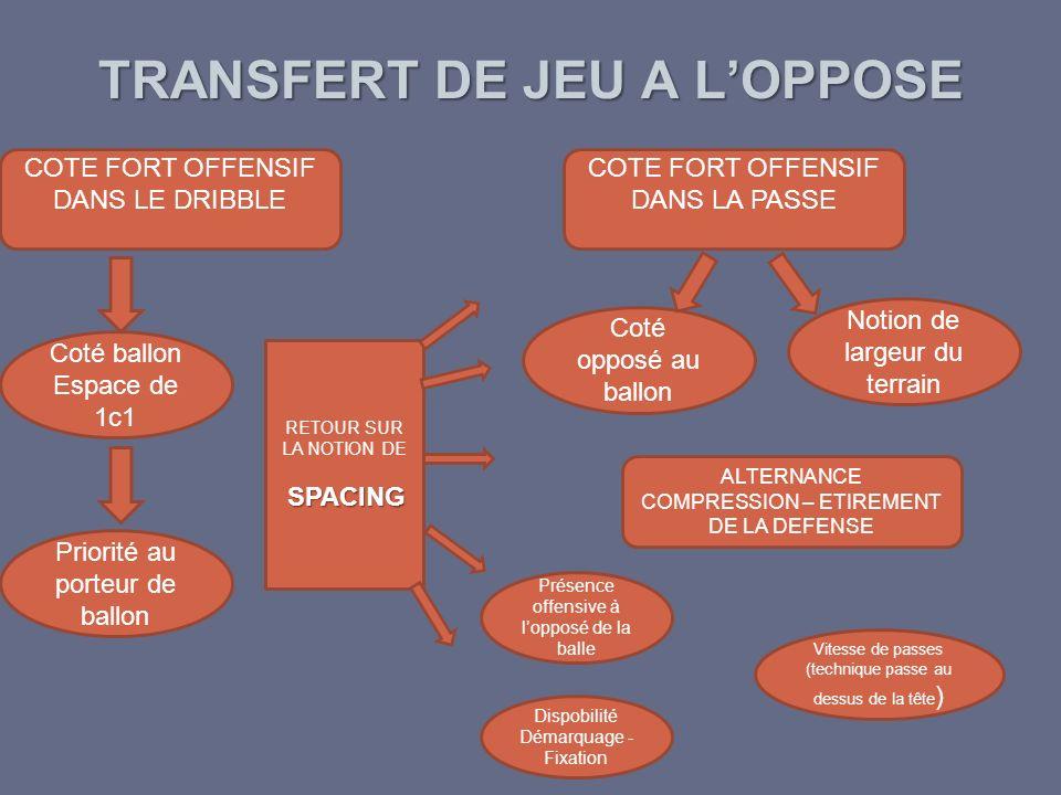 TRANSFERT DE JEU A L'OPPOSE