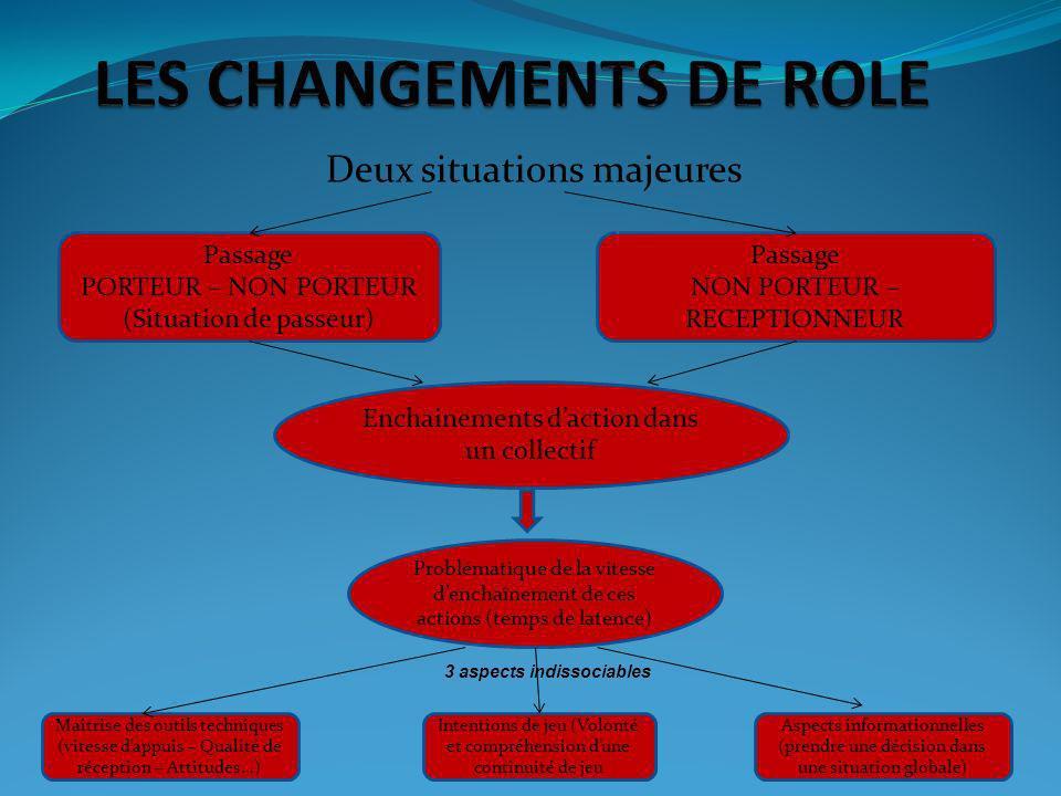 LES CHANGEMENTS DE ROLE