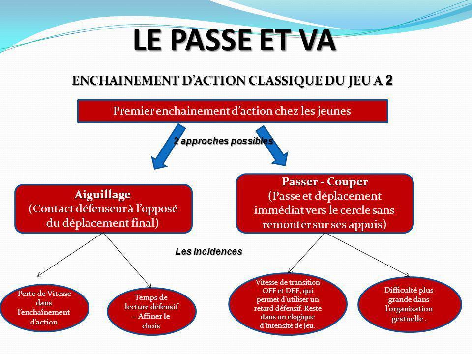 ENCHAINEMENT D'ACTION CLASSIQUE DU JEU A 2