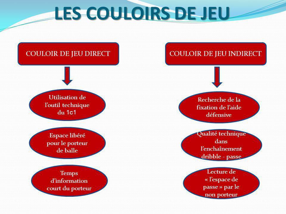 LES COULOIRS DE JEU COULOIR DE JEU DIRECT COULOIR DE JEU INDIRECT