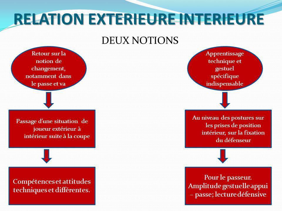 RELATION EXTERIEURE INTERIEURE