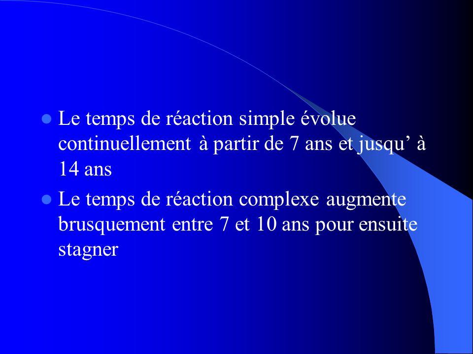 Le temps de réaction simple évolue continuellement à partir de 7 ans et jusqu' à 14 ans