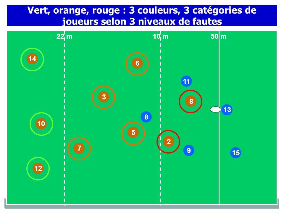 Vert, orange, rouge : 3 couleurs, 3 catégories de joueurs selon 3 niveaux de fautes