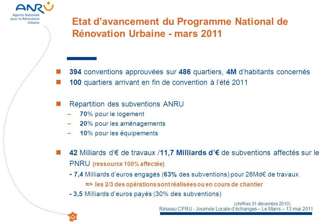 Etat d'avancement du Programme National de Rénovation Urbaine - mars 2011
