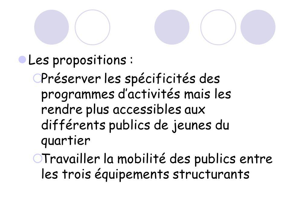Les propositions :