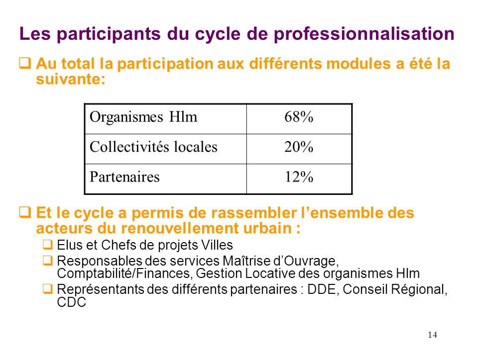 Les participants du cycle de professionnalisation