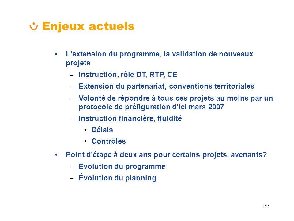 Enjeux actuels L extension du programme, la validation de nouveaux projets. Instruction, rôle DT, RTP, CE.
