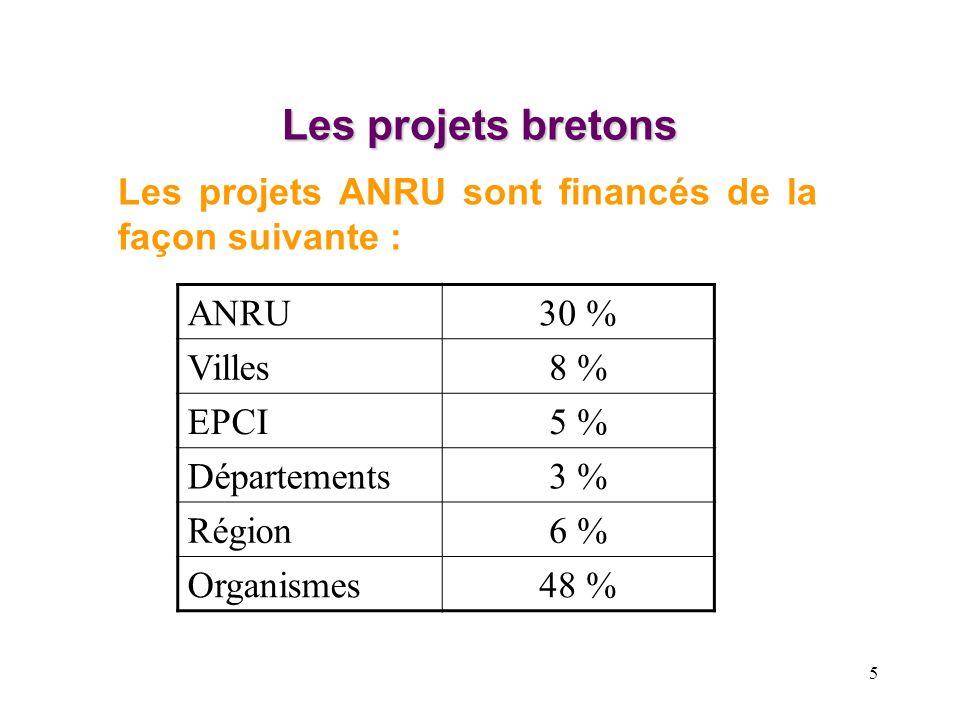 Les projets bretonsLes projets ANRU sont financés de la façon suivante : ANRU. 30 % Villes. 8 % EPCI.