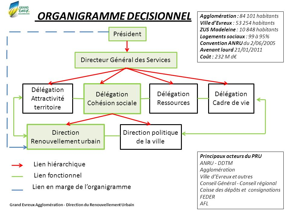 Organigramme decisionnel ppt video online t l charger for Organigramme online