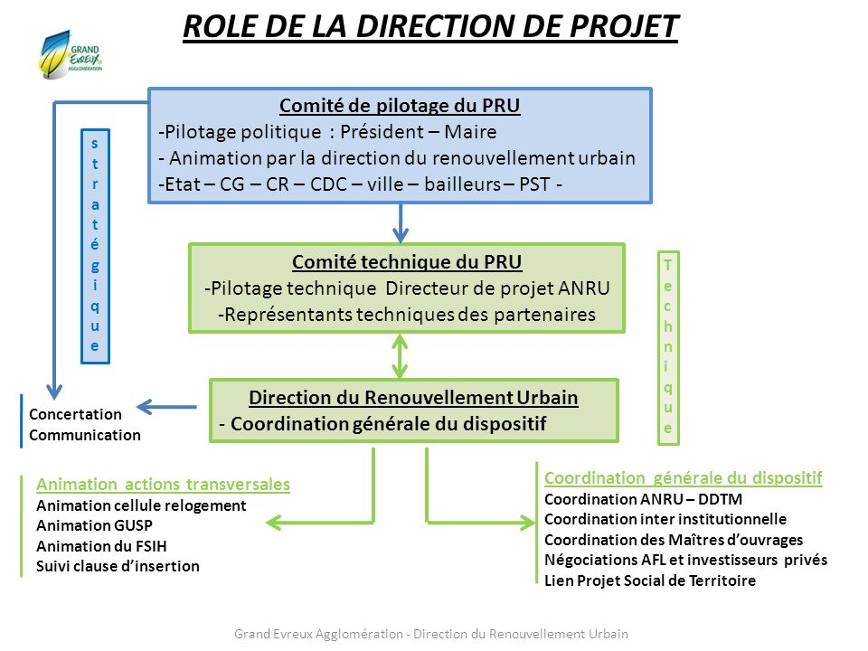 ROLE DE LA DIRECTION DE PROJET
