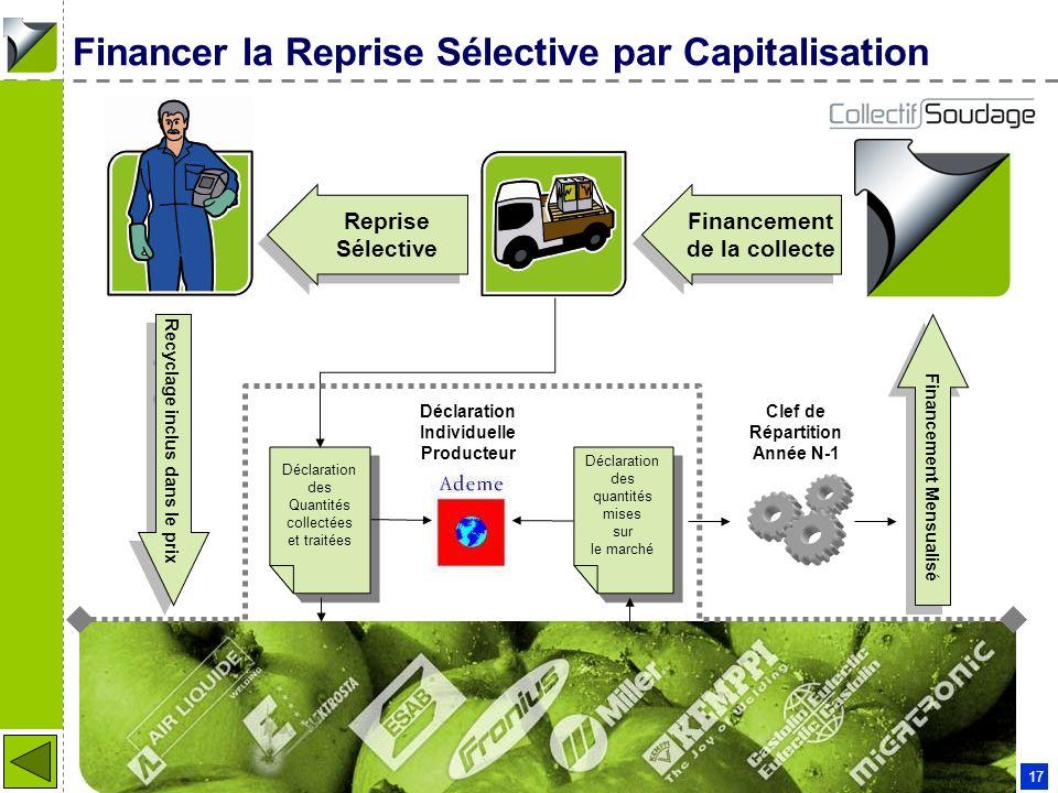 Financer la Reprise Sélective par Capitalisation