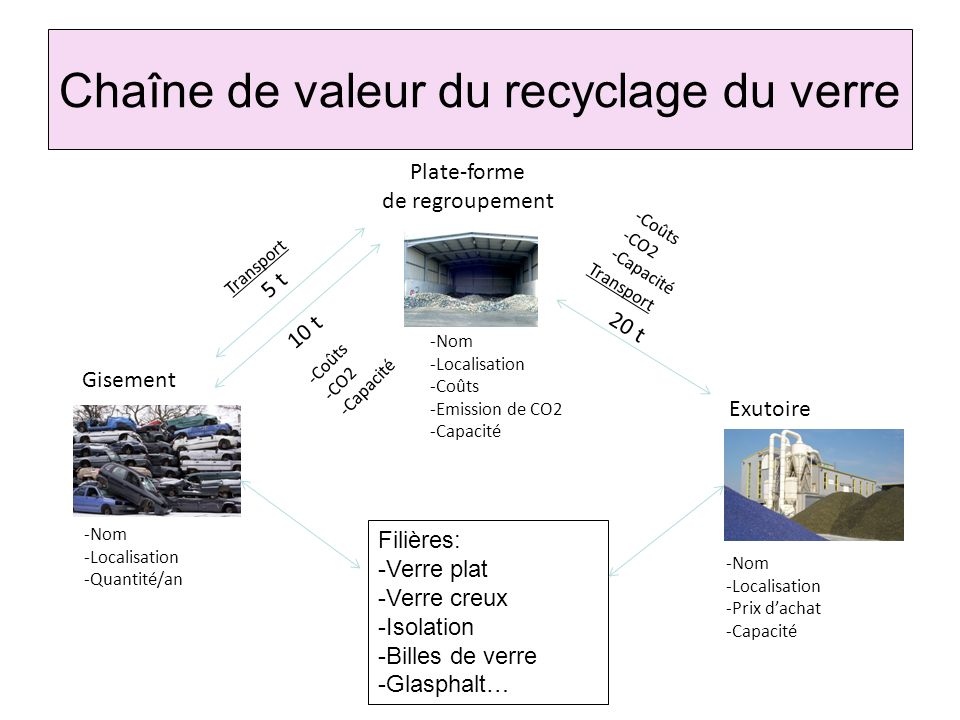 Chaîne de valeur du recyclage du verre