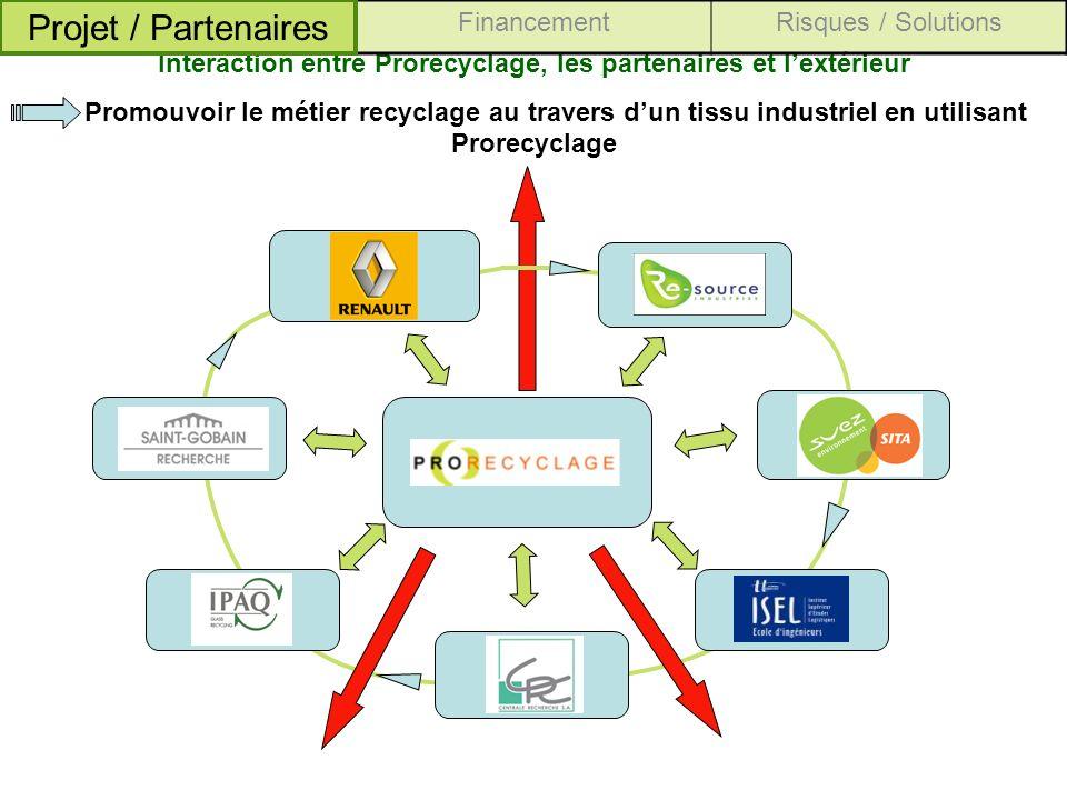 Interaction entre Prorecyclage, les partenaires et l'extérieur