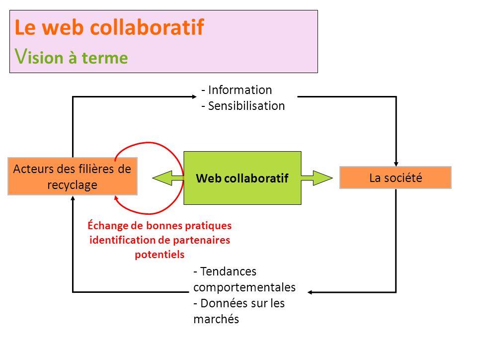 Échange de bonnes pratiques identification de partenaires potentiels