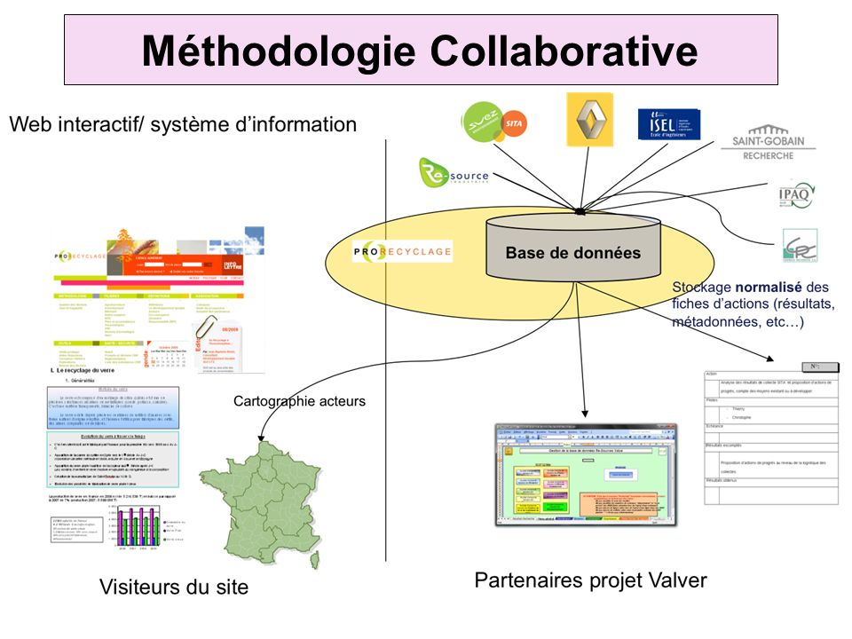 Méthodologie Collaborative