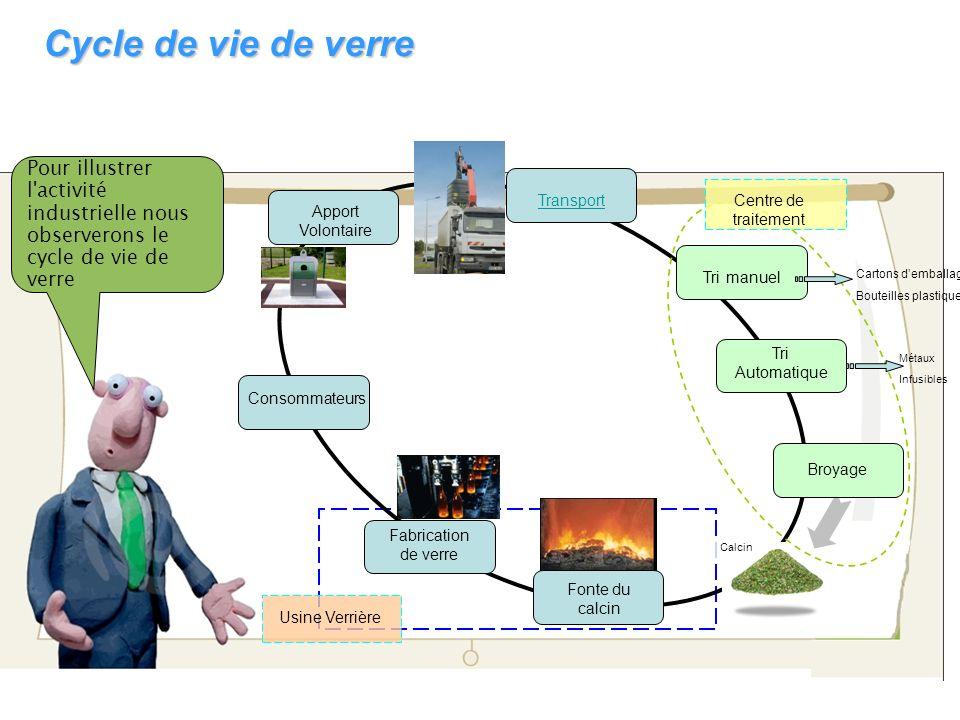 Cycle de vie de verre Pour illustrer l activité industrielle nous observerons le cycle de vie de verre.