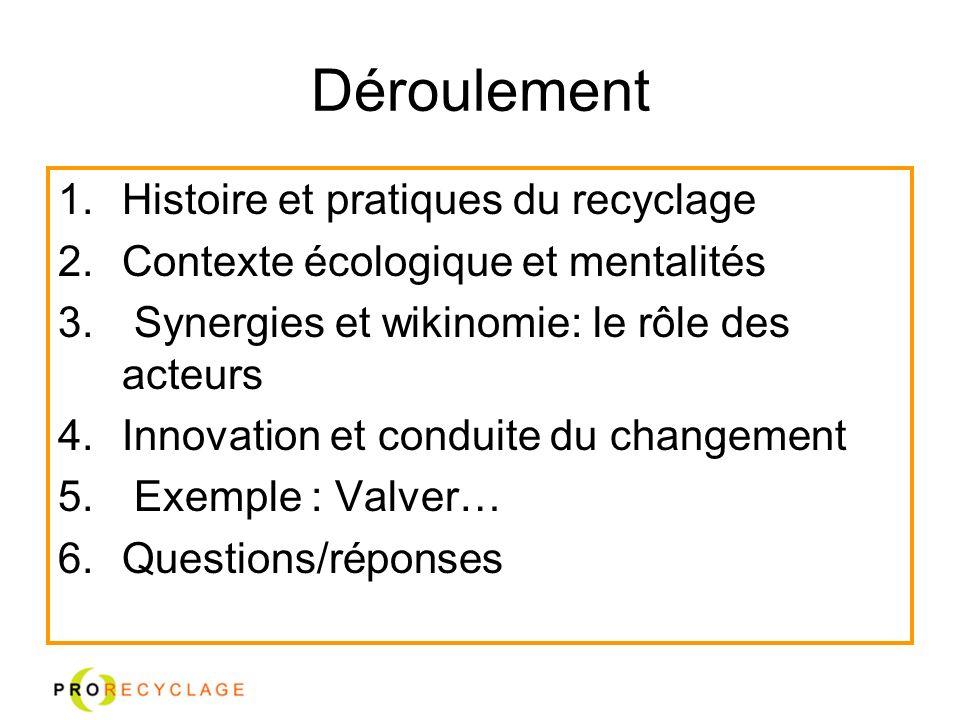 Déroulement Histoire et pratiques du recyclage