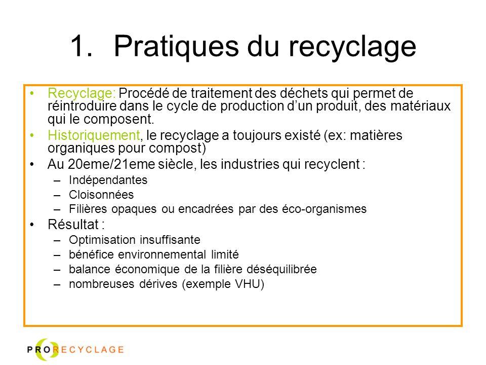 Pratiques du recyclage