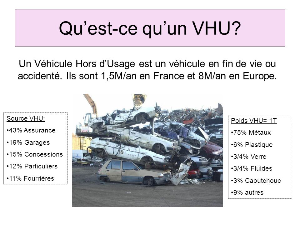 Qu'est-ce qu'un VHU Un Véhicule Hors d'Usage est un véhicule en fin de vie ou accidenté. Ils sont 1,5M/an en France et 8M/an en Europe.
