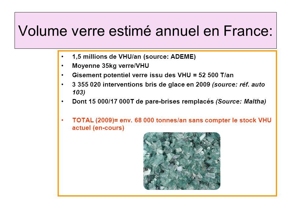 Volume verre estimé annuel en France:
