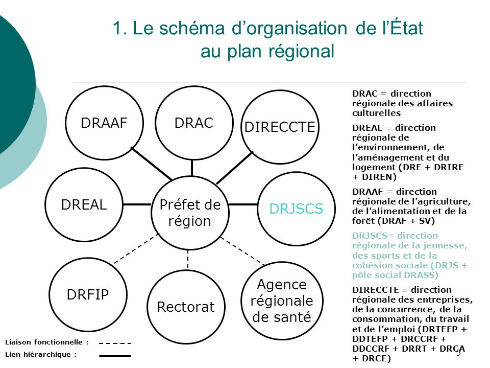 1. Le schéma d'organisation de l'État au plan régional