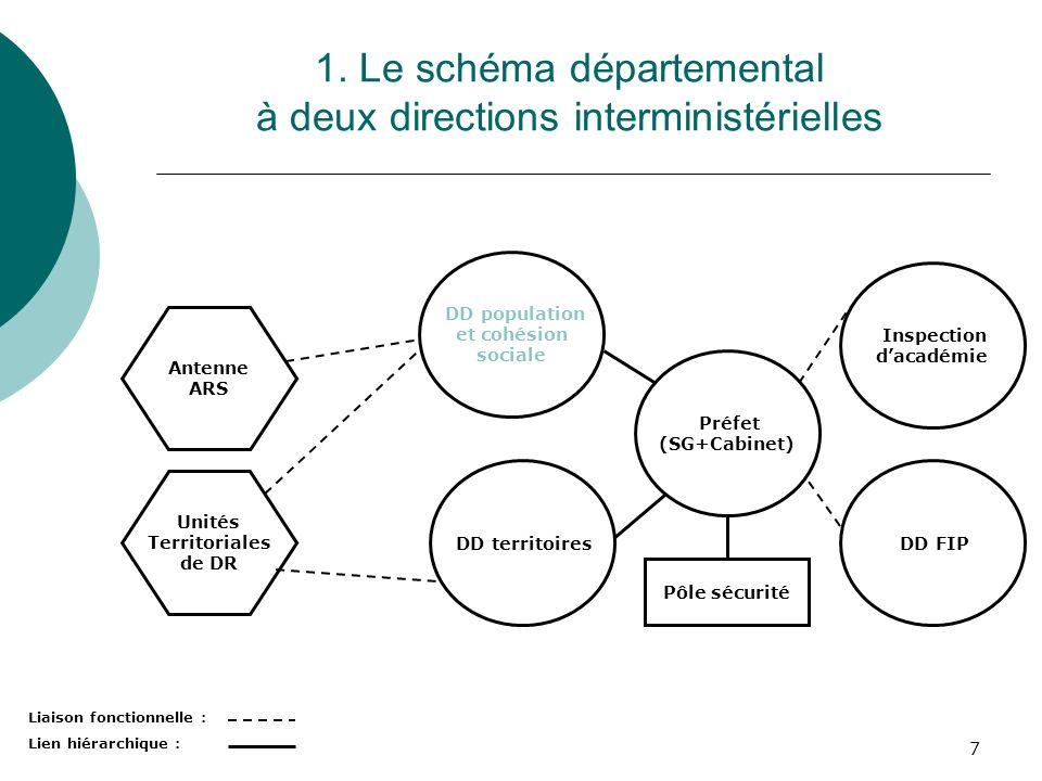 1. Le schéma départemental à deux directions interministérielles