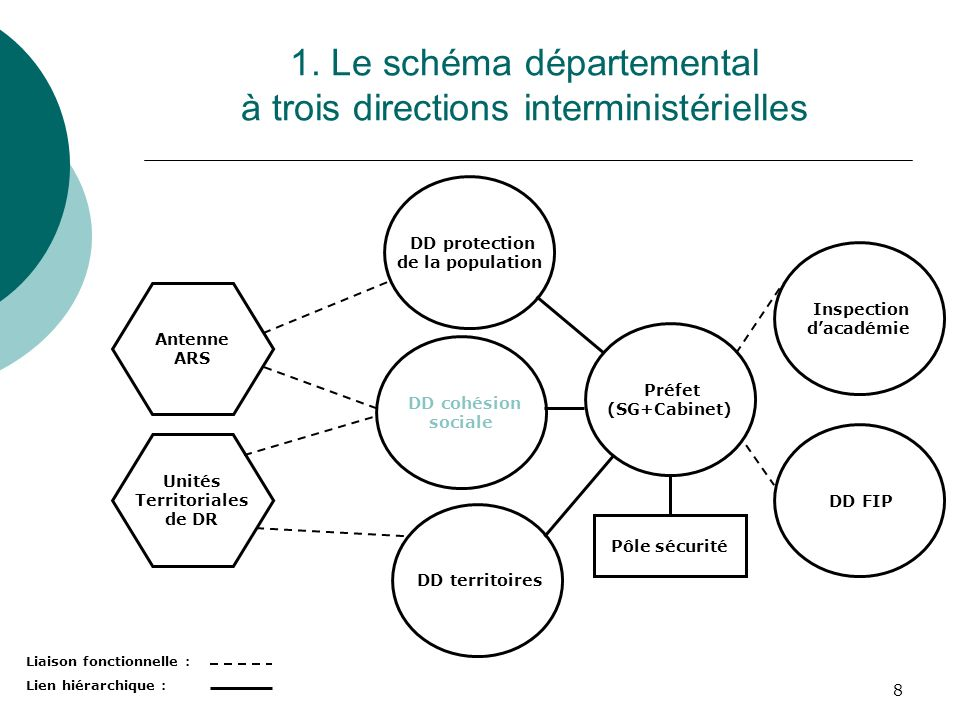 1. Le schéma départemental à trois directions interministérielles