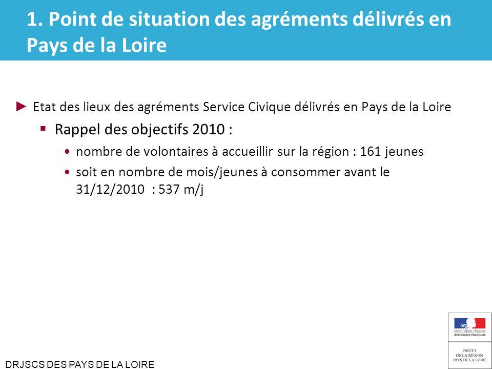 1. Point de situation des agréments délivrés en Pays de la Loire