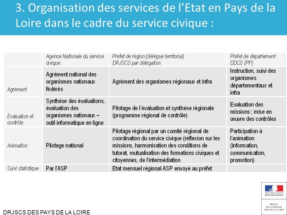 3. Organisation des services de l'Etat en Pays de la Loire dans le cadre du service civique :