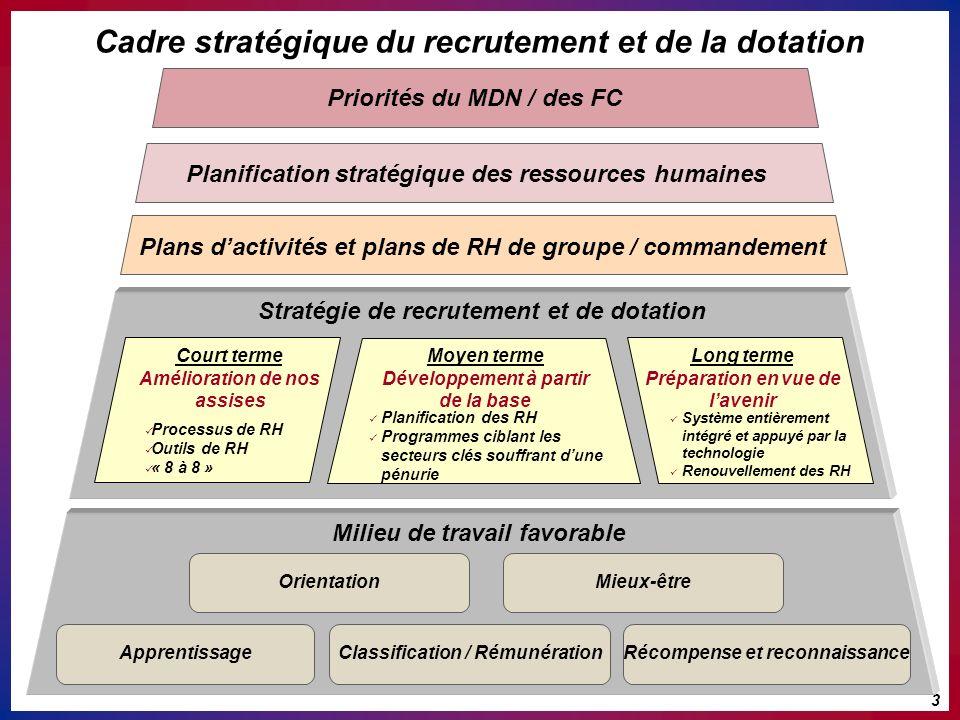 Cadre stratégique du recrutement et de la dotation