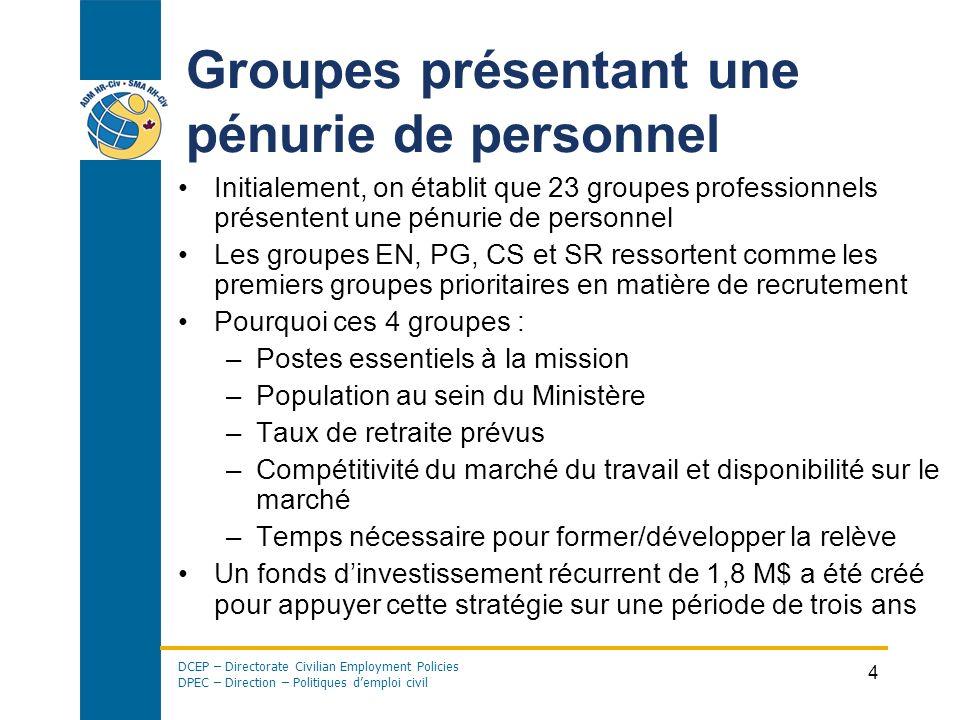 Groupes présentant une pénurie de personnel
