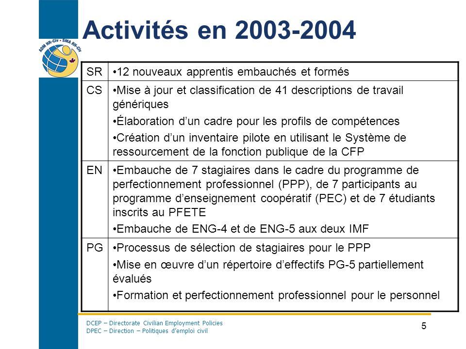 Activités en 2003-2004 SR 12 nouveaux apprentis embauchés et formés CS