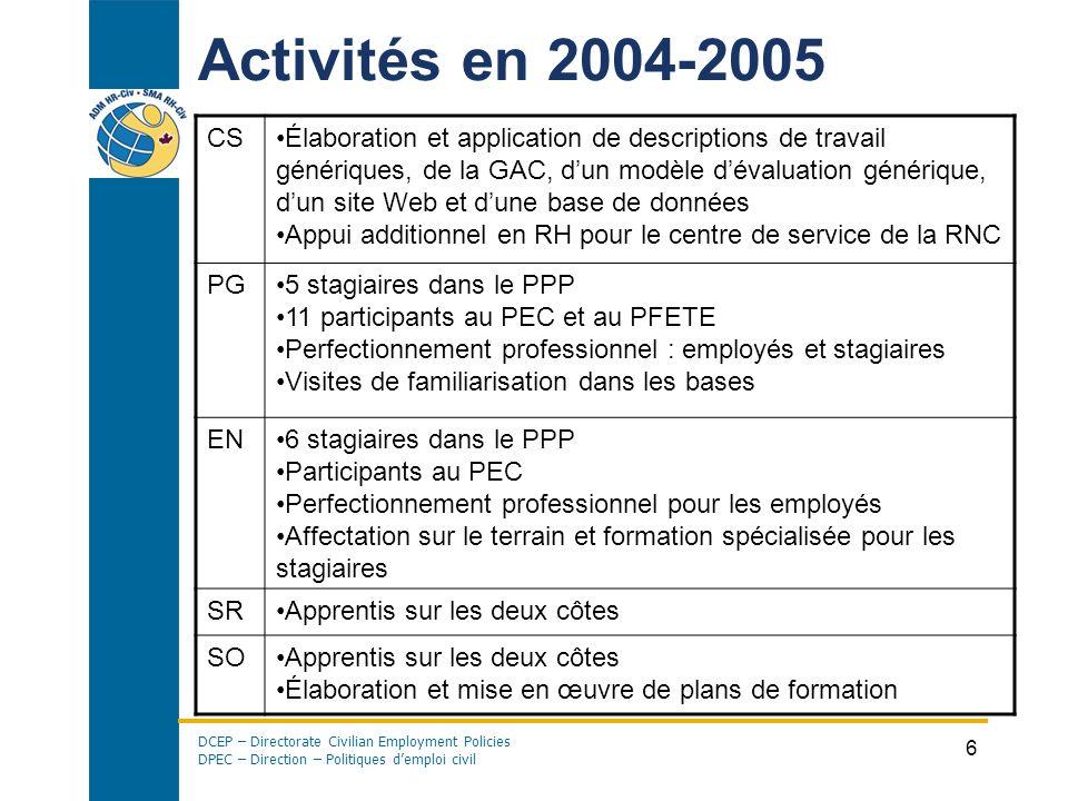 Activités en 2004-2005 CS.